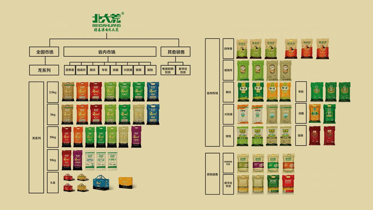 产品包装北大荒米业体系全案应用场景_2