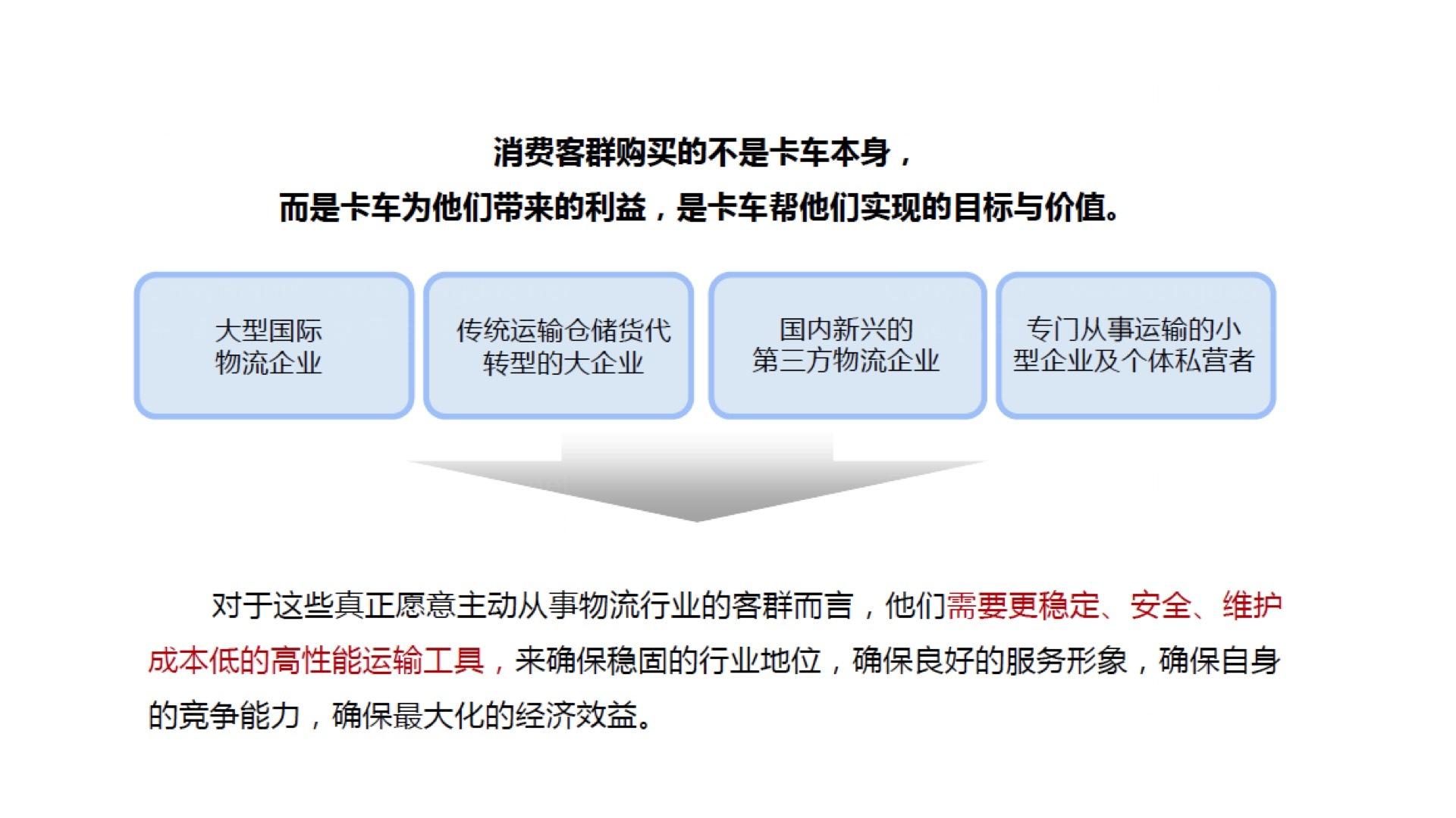品牌战略&企业文化联合卡车联合卡车品牌战略规划应用场景_1