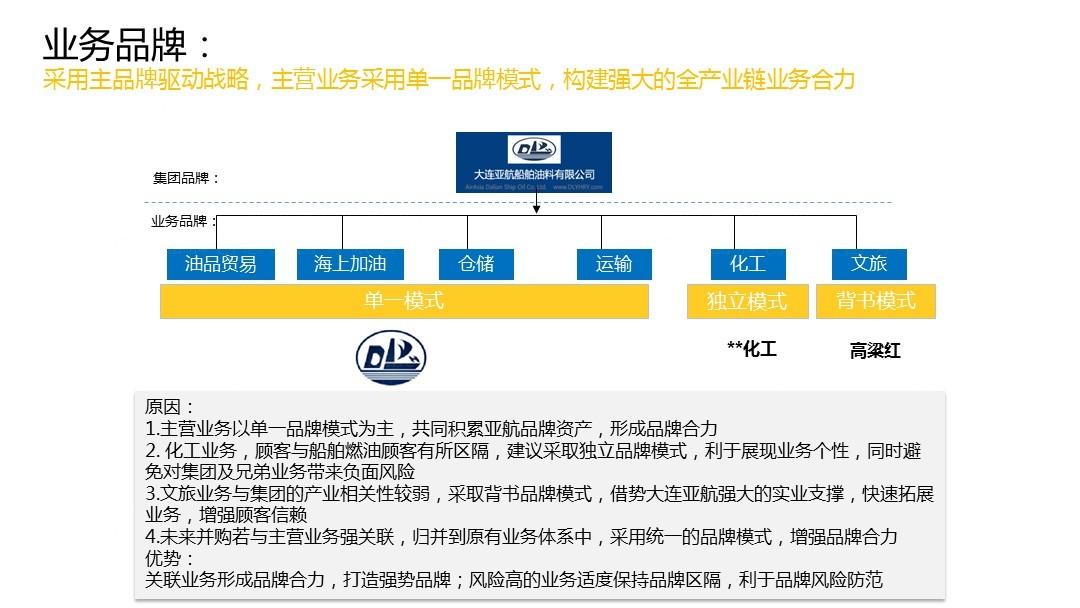 经航油服品牌架构与品牌标识语应用场景_2