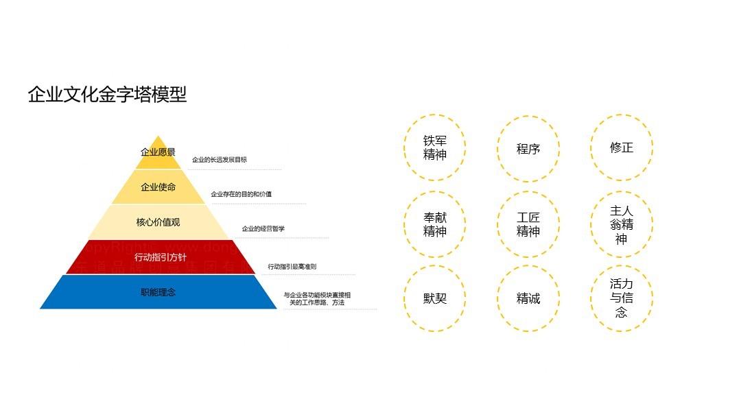 品牌战略&企业文化国家电投企业文化与行动指引应用场景_3