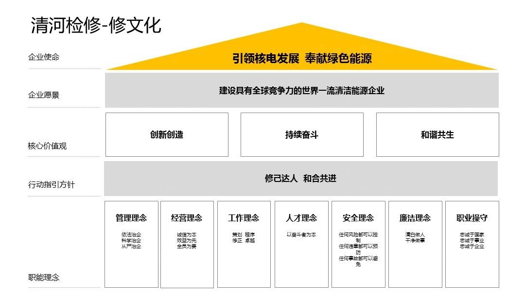 品牌战略&企业文化国家电投企业文化与行动指引应用场景_5