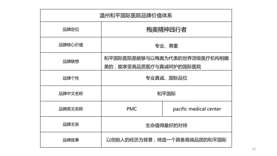 品牌战略&企业文化和平国际医院品牌管理规划应用场景_3