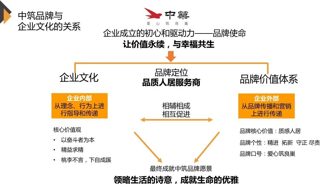 品牌战略&企业文化中筑置业品牌管理规划应用场景_9