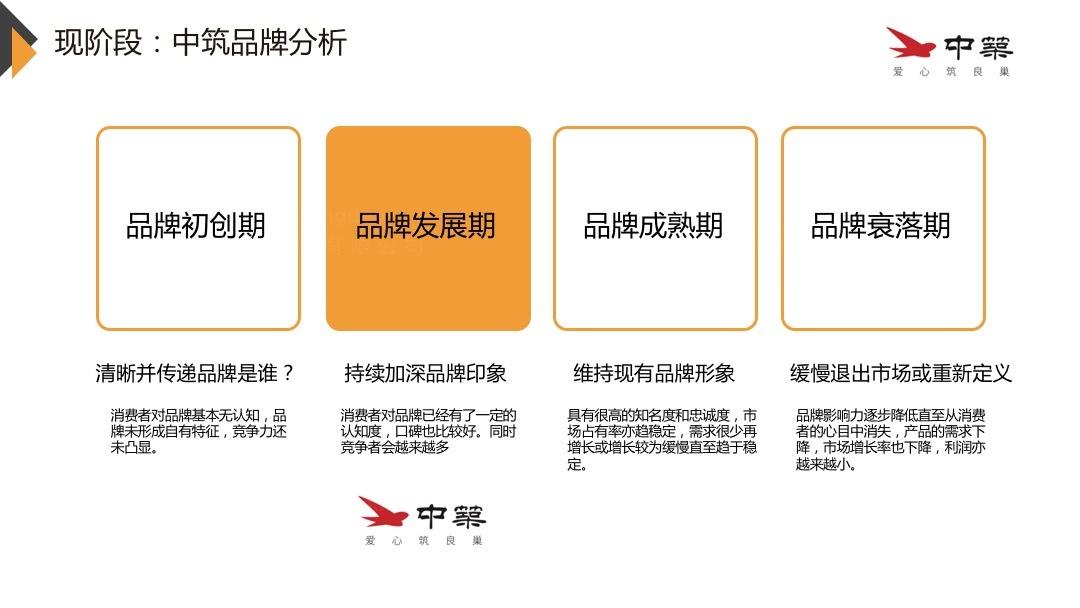 地产建筑品牌战略&企业文化中筑置业品牌管理规划