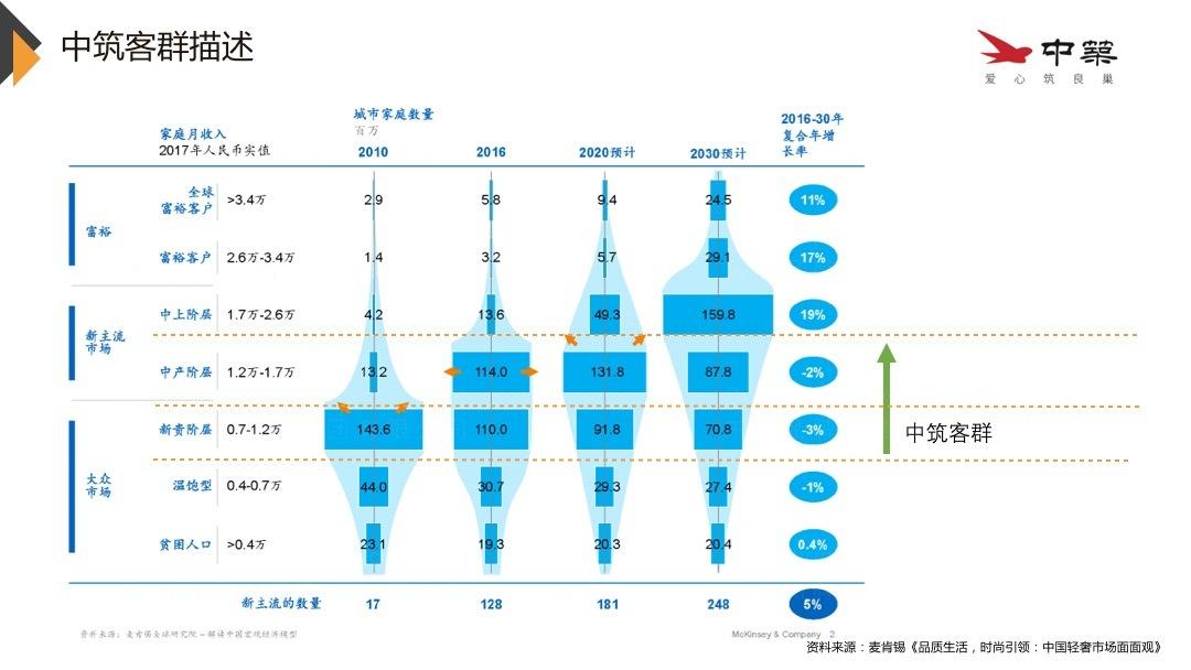 品牌战略&企业文化中筑置业品牌管理规划应用场景_2