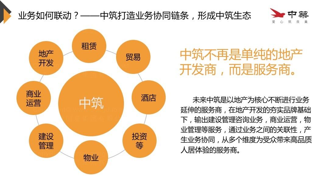 品牌战略&企业文化中筑置业品牌管理规划应用场景_3