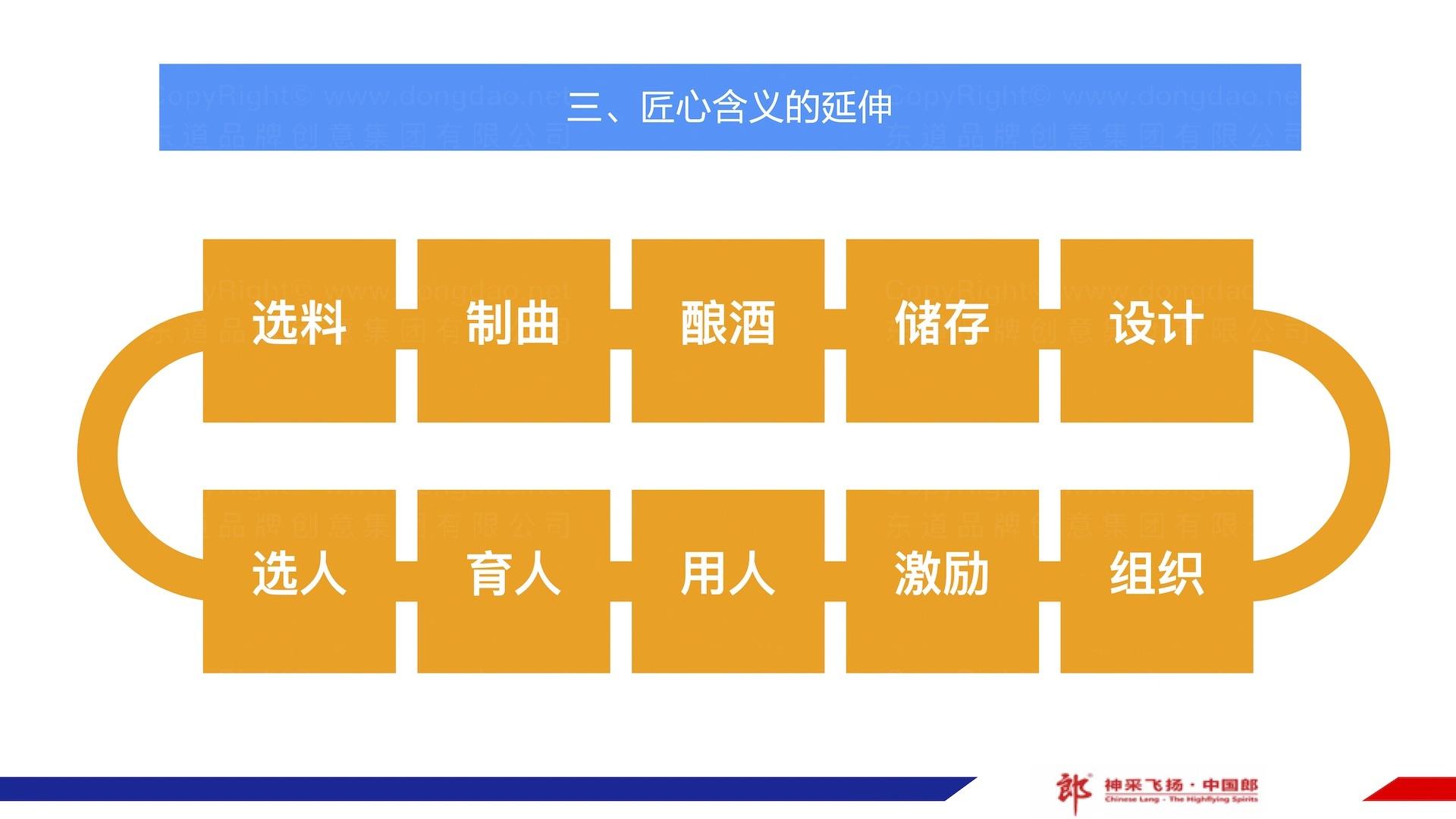 品牌战略&企业文化郎酒企业文化体系方案应用场景_13