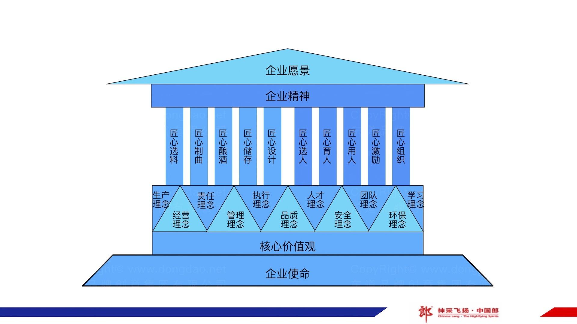 品牌战略&企业文化郎酒企业文化体系方案应用场景_20