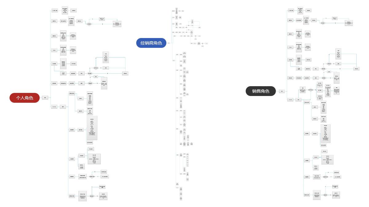汽车业东道数字途众网站设计及APP设计