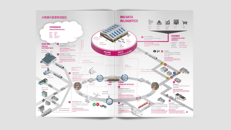 视觉传达T-Systems德国电信画册设计应用场景_3