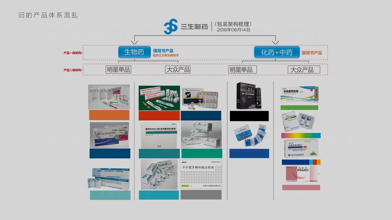 产品包装三生药业体系包装应用场景_6