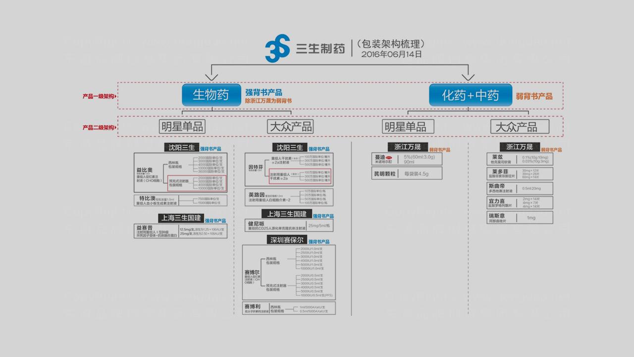 产品包装三生药业体系包装应用场景_11