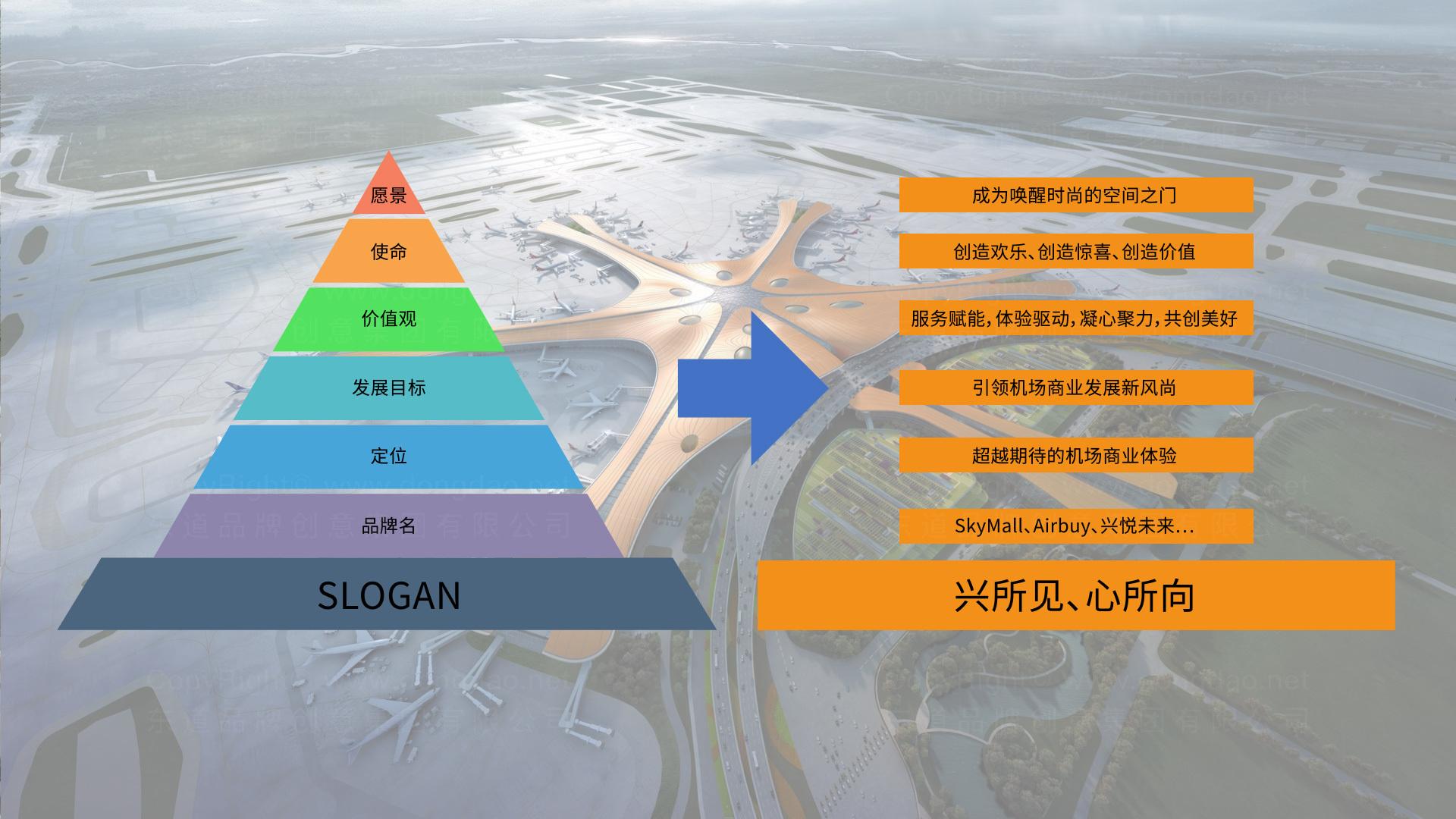 公关传播大兴机场品牌战略+传播推广应用场景_3