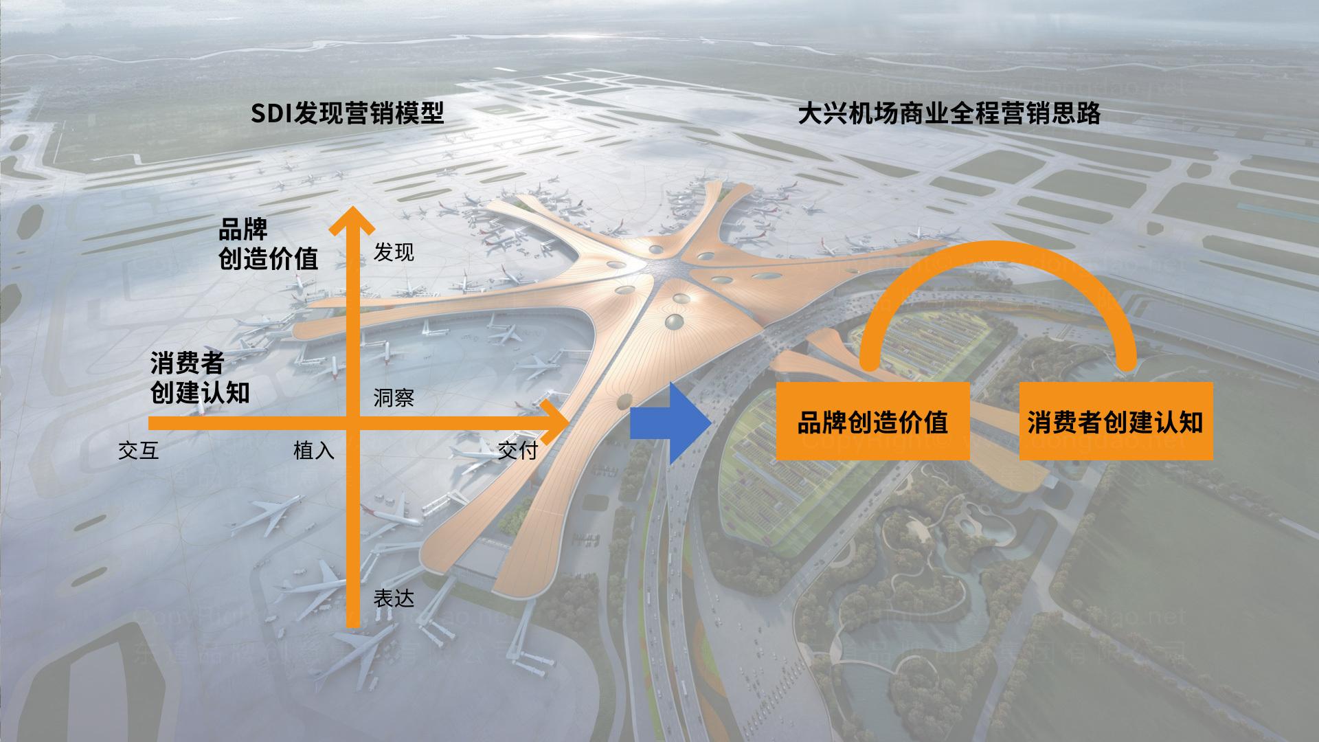 公关传播大兴机场品牌战略+传播推广应用场景_4