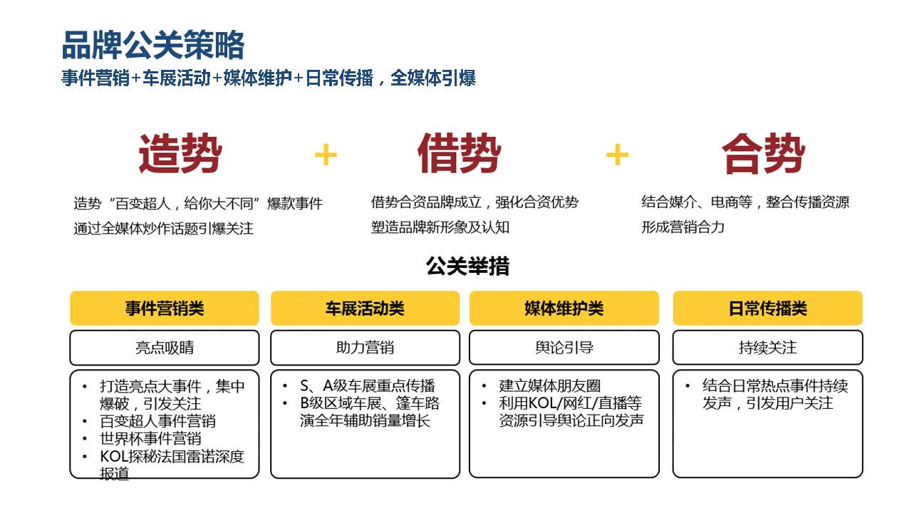 公关传播北京汽车营销传播应用场景