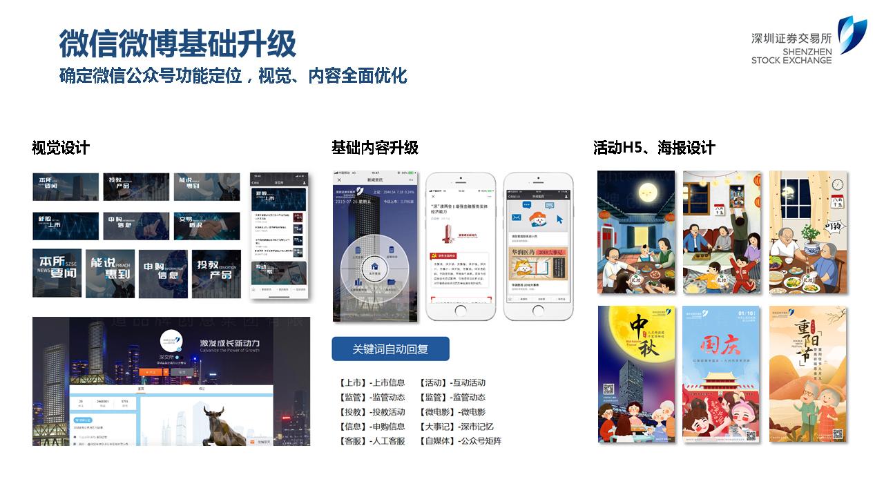 深圳证券交易所双微运营应用