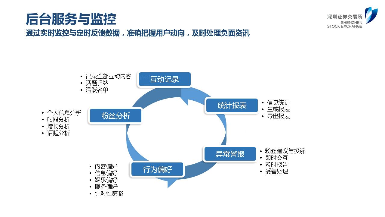深圳证券交易所双微运营应用场景_1
